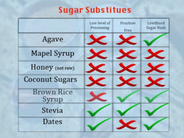 Sugar Alternatives: Healthy & Natural Sugar Substitutes for Better Health