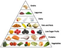 List of no carb diet for better health